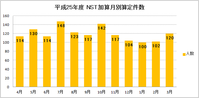 team_nst_graph2013